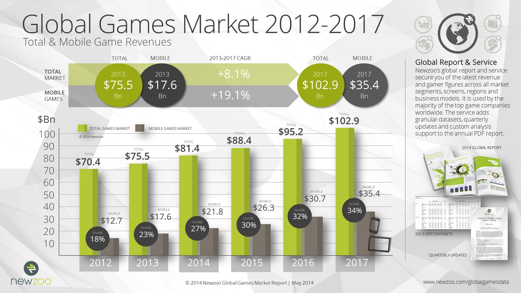 Online Gaming Statistics Card Game
