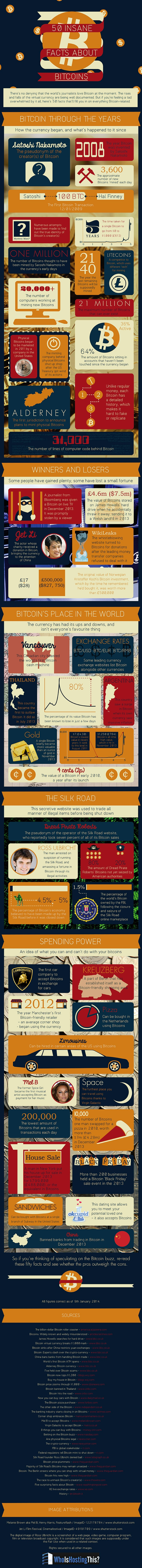 50 Insane Bitcoin Facts Infographic