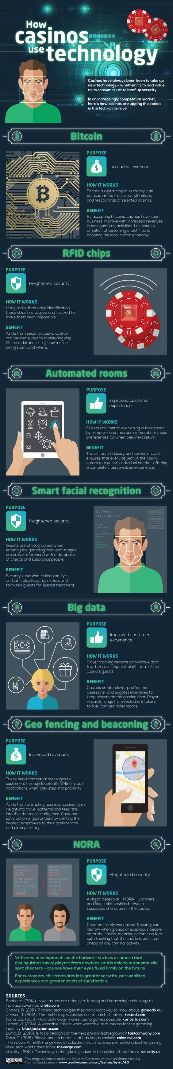 How Casinos Use Technology Infographic