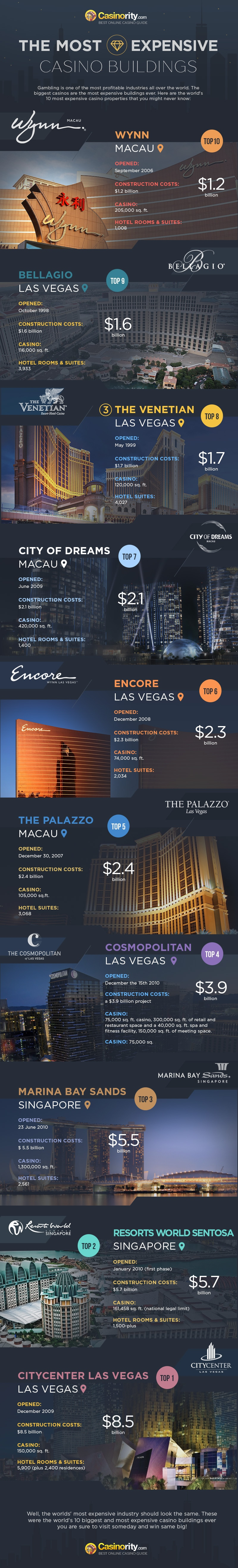Top 10 Most Expensive Casino Buildings In The World [Infographic]