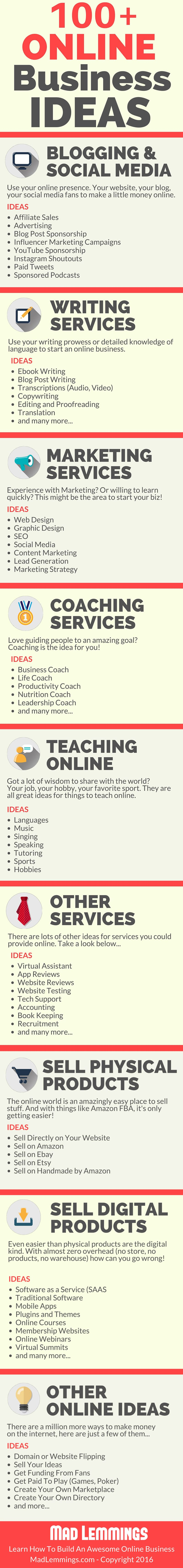 100 Online Business Ideas Infographic