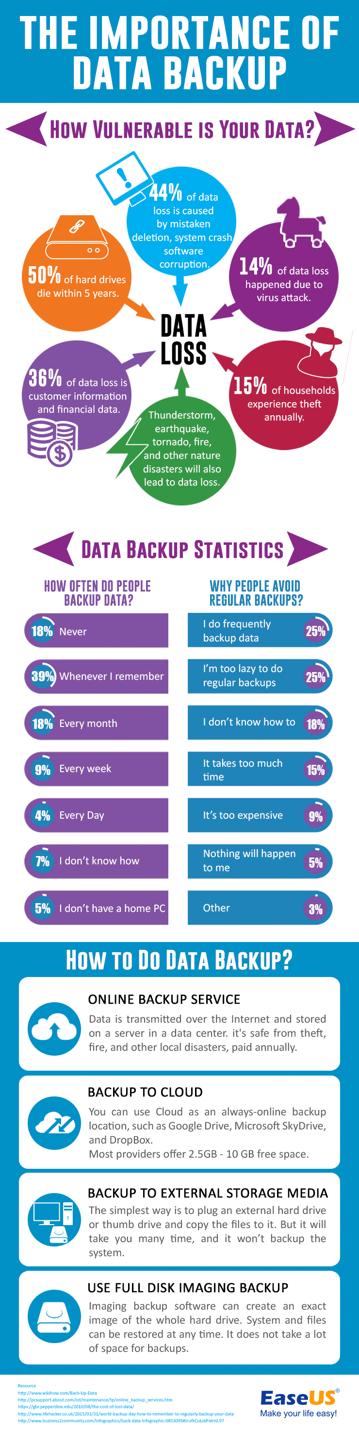 Data Backup Facts And Statistics Infographic