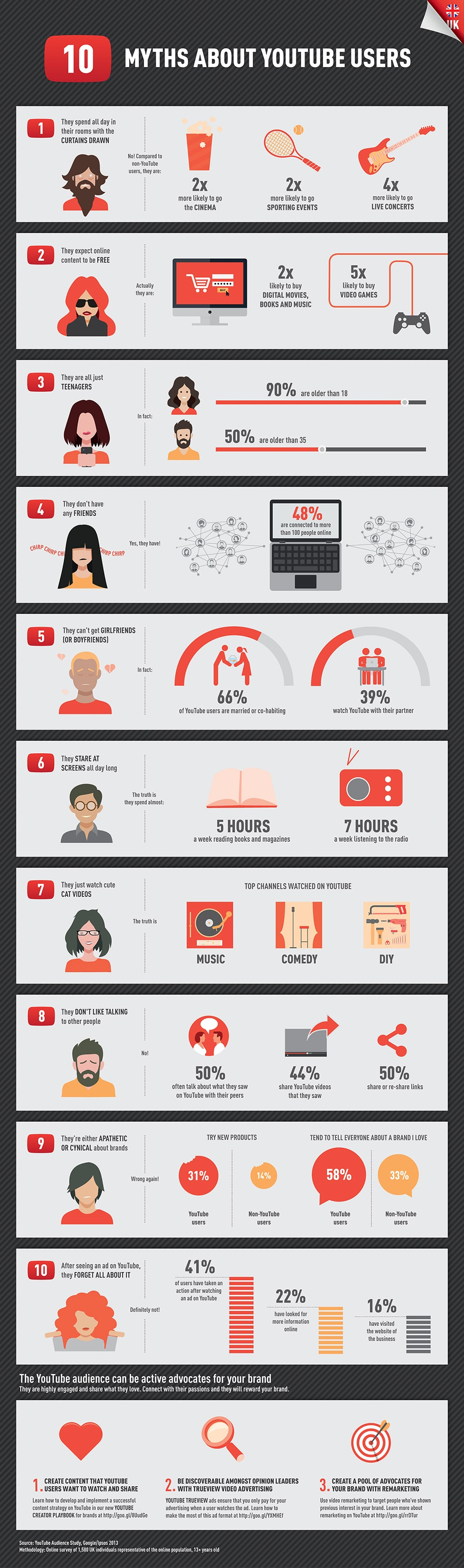 10 Myths About YouTube Users That Are False [Infographic]