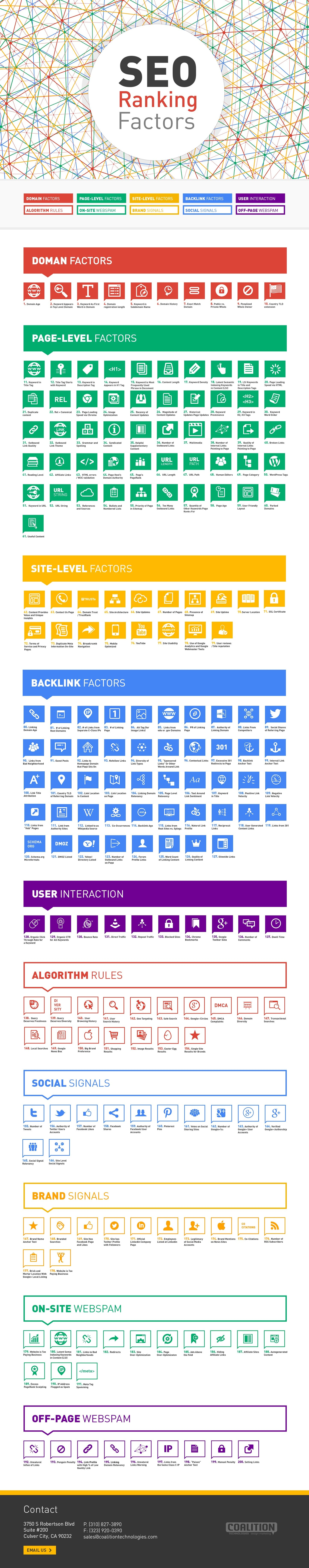 Top 200 Most Important SEO Ranking Factors [Infographic]