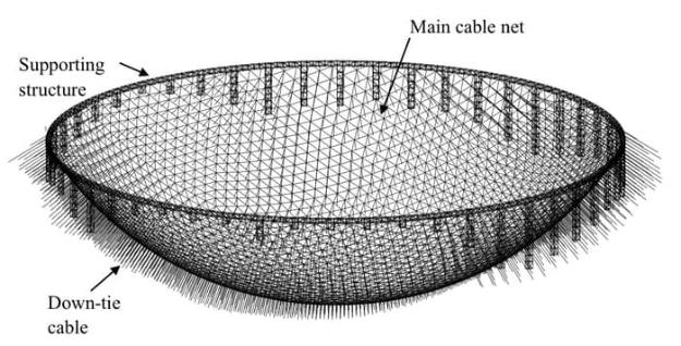 China FAST Radio Telescope Structure