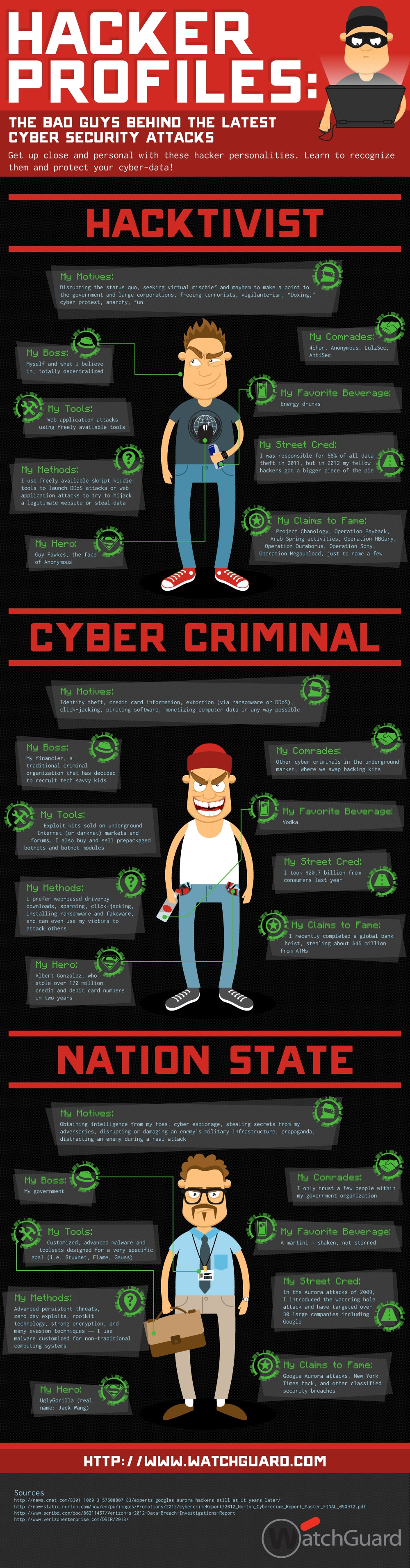 Hacker Profiles – The Bad Guys Of Online Security [Infographic]