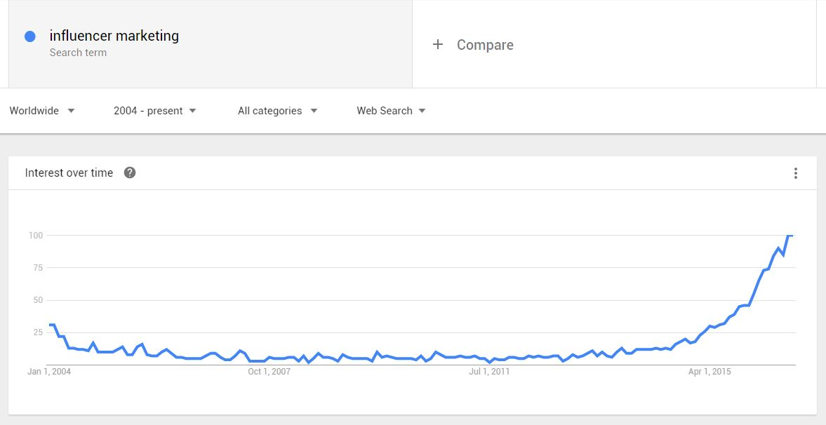 Google Trends Influencer Marketing Chart