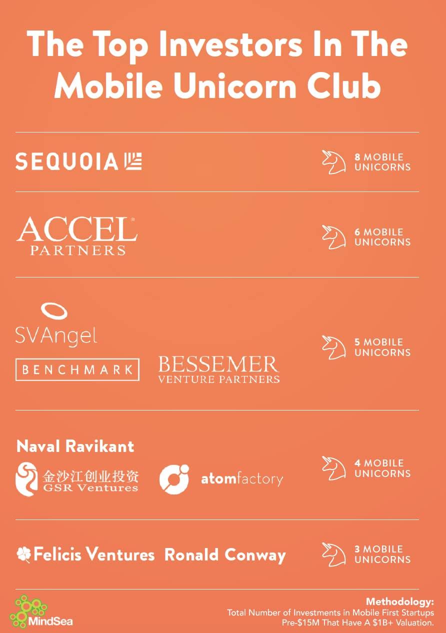 Mobile Startups Midas Unicorn Club Infographic