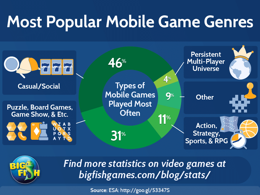 Mobile Caisno Games Genre Share Infographic