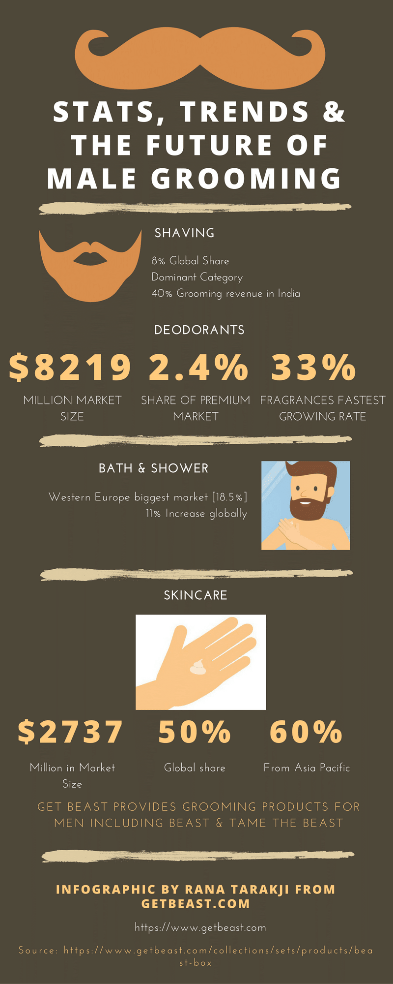 Stats Trends Future Male Grooming Infographic
