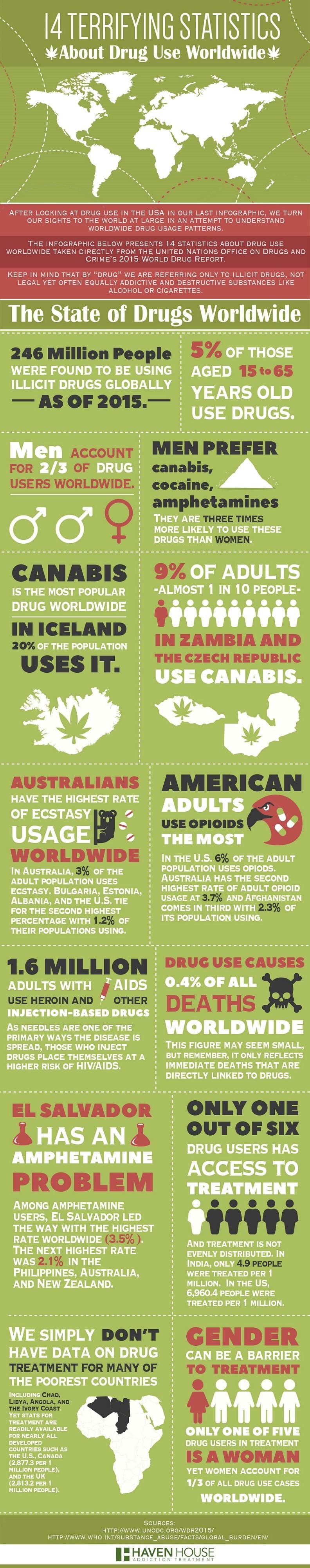 Addiction Wordlwide Drug Use Infographic