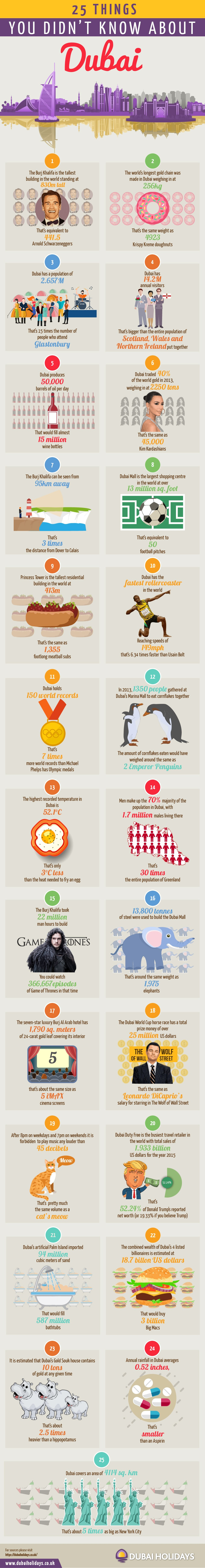 25 Things You Probably Didn't Know About Dubai [Infographic]