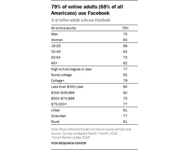 Facebook Statistics Social Media Presence