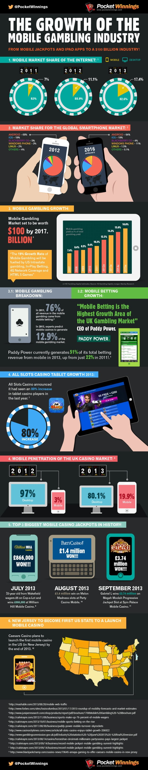 Mobile Gambling Growth Statistics Infographic