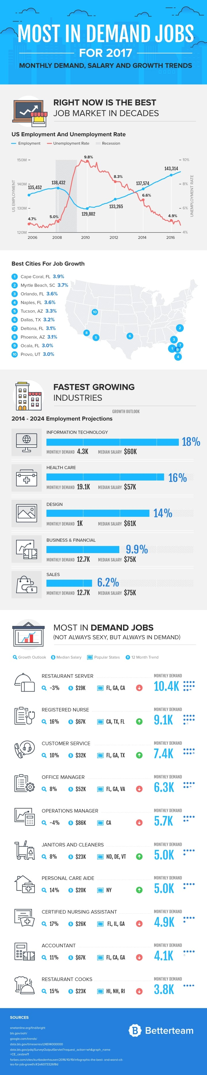 Most In-Demand Jobs 2017 Infographic