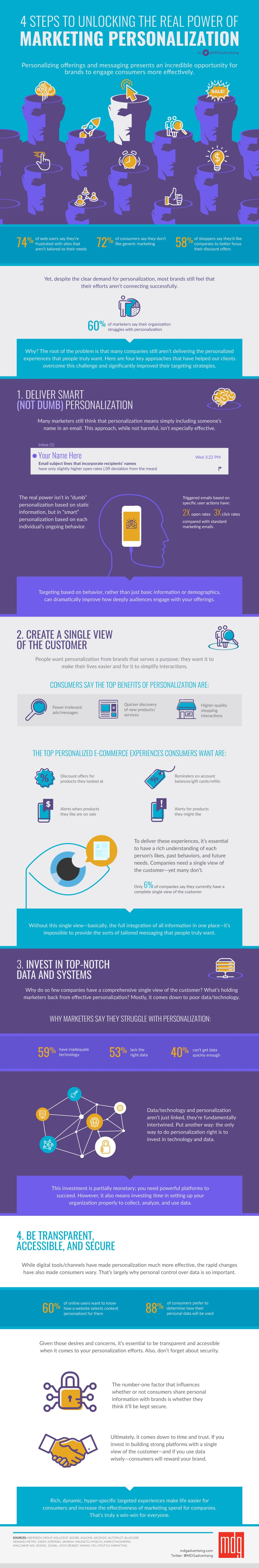 Marketing Personalization Steps Guide Infographic