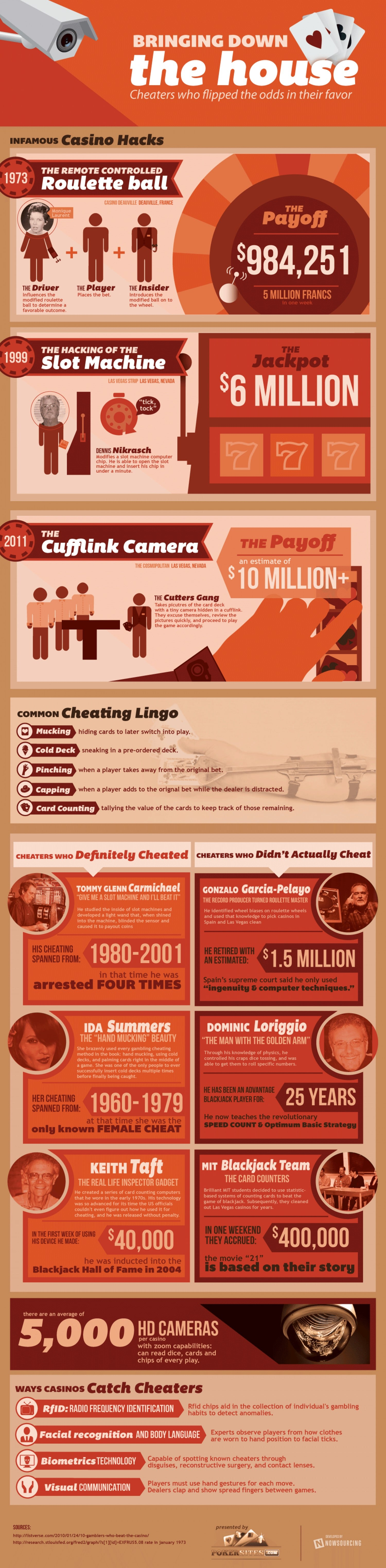 Casino Heroes – Casino Hacks That Brought Down The House [Infographic]