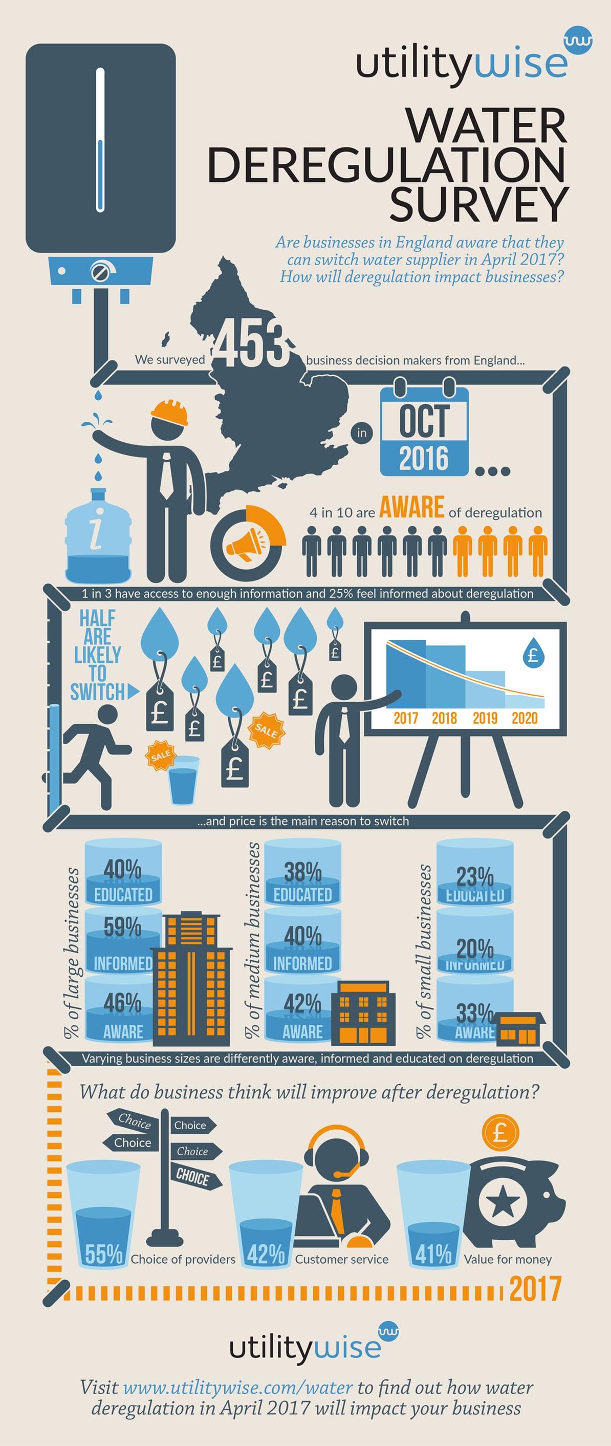 England Water Market Deregulation Infographic