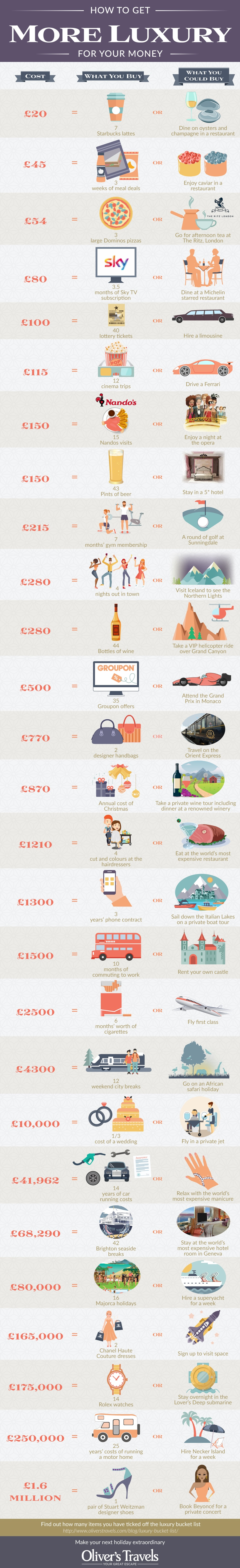 How To Get Luxury Money Infographic