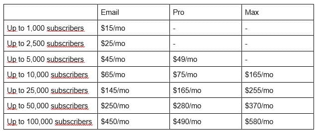 GetResponse Full Review Pricing Table