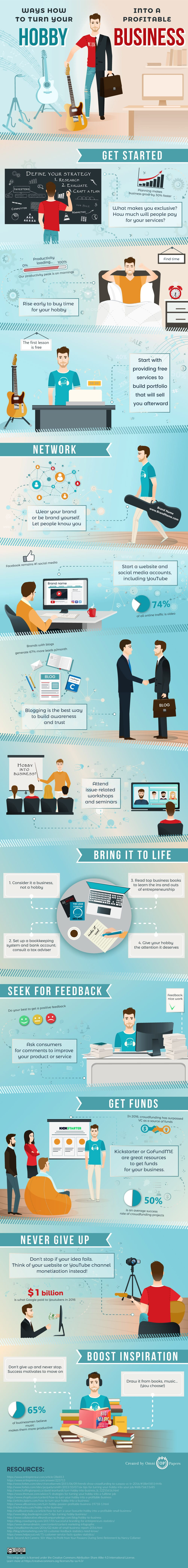 How To Make Money With Your Hobby [Infographic]
