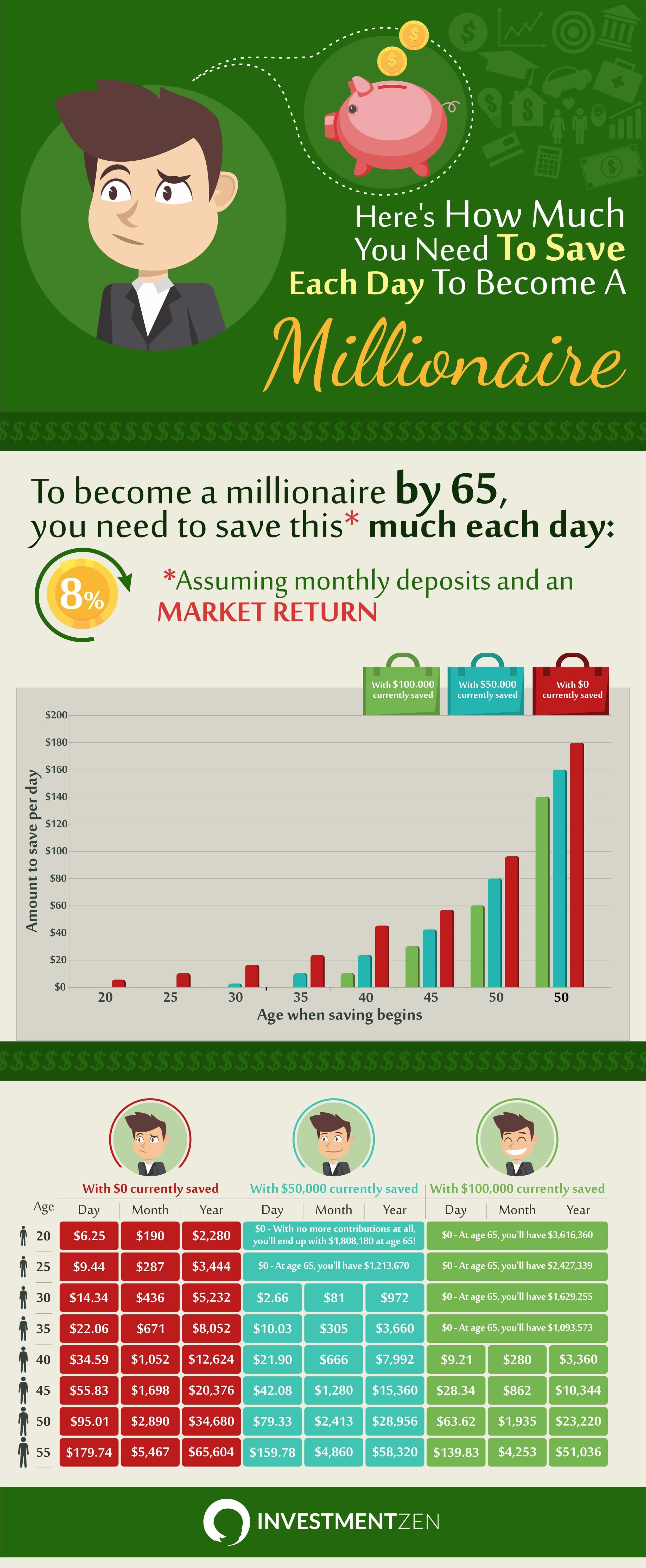 How Much Save Each Day Millionaire Infographic