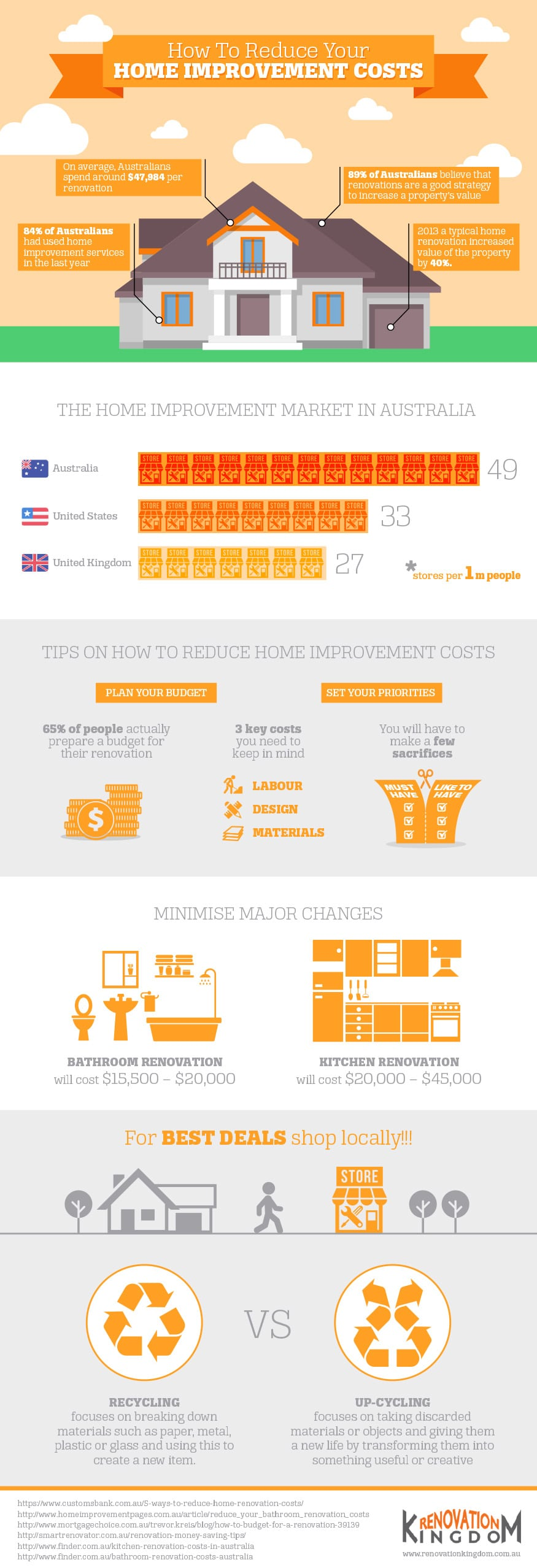 How To Reduce Your Home Improvement Costs [Infographic]