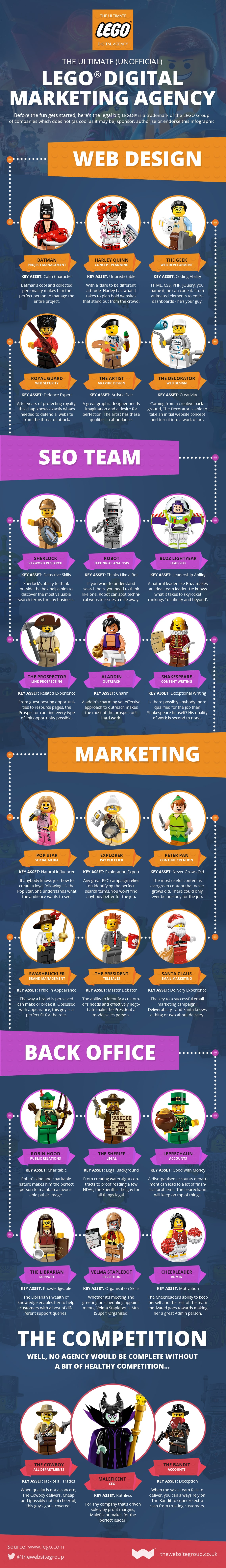 The Ultimate LEGO Digital Marketing Dream Team [Infographic]