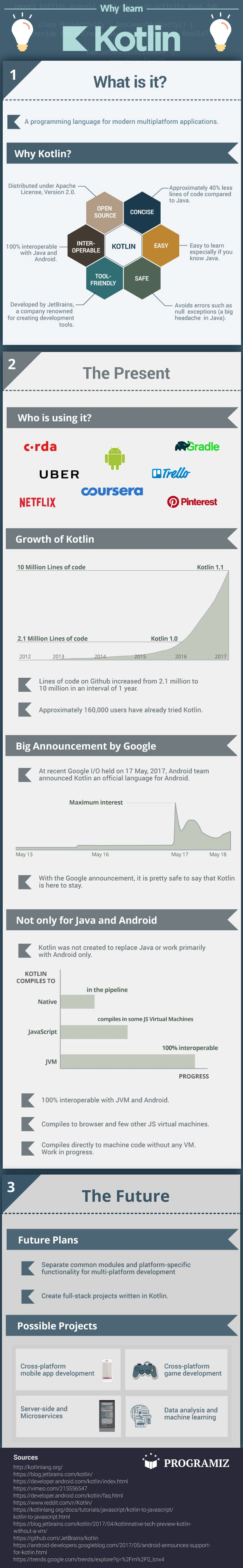 Why Learn Kotlin Programming Language Infographic