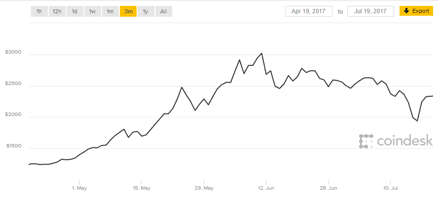 Bitcoin Price Surge Statistics Data Coindesk