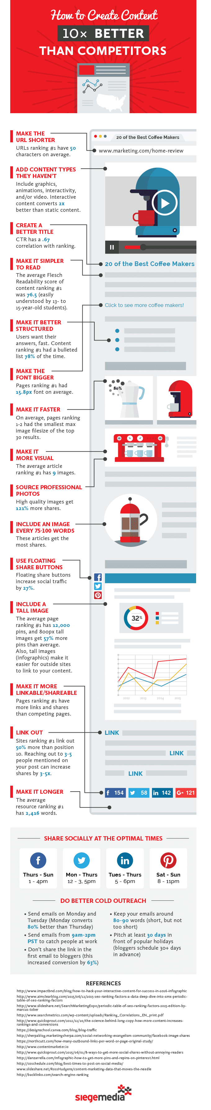 How To Create Better Content Infographic