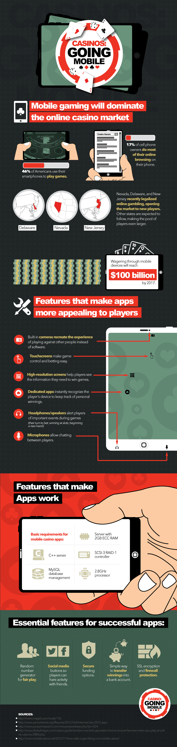 Mobile Casinos – The Modern Way To Enjoy Online Gambling [Infographic]