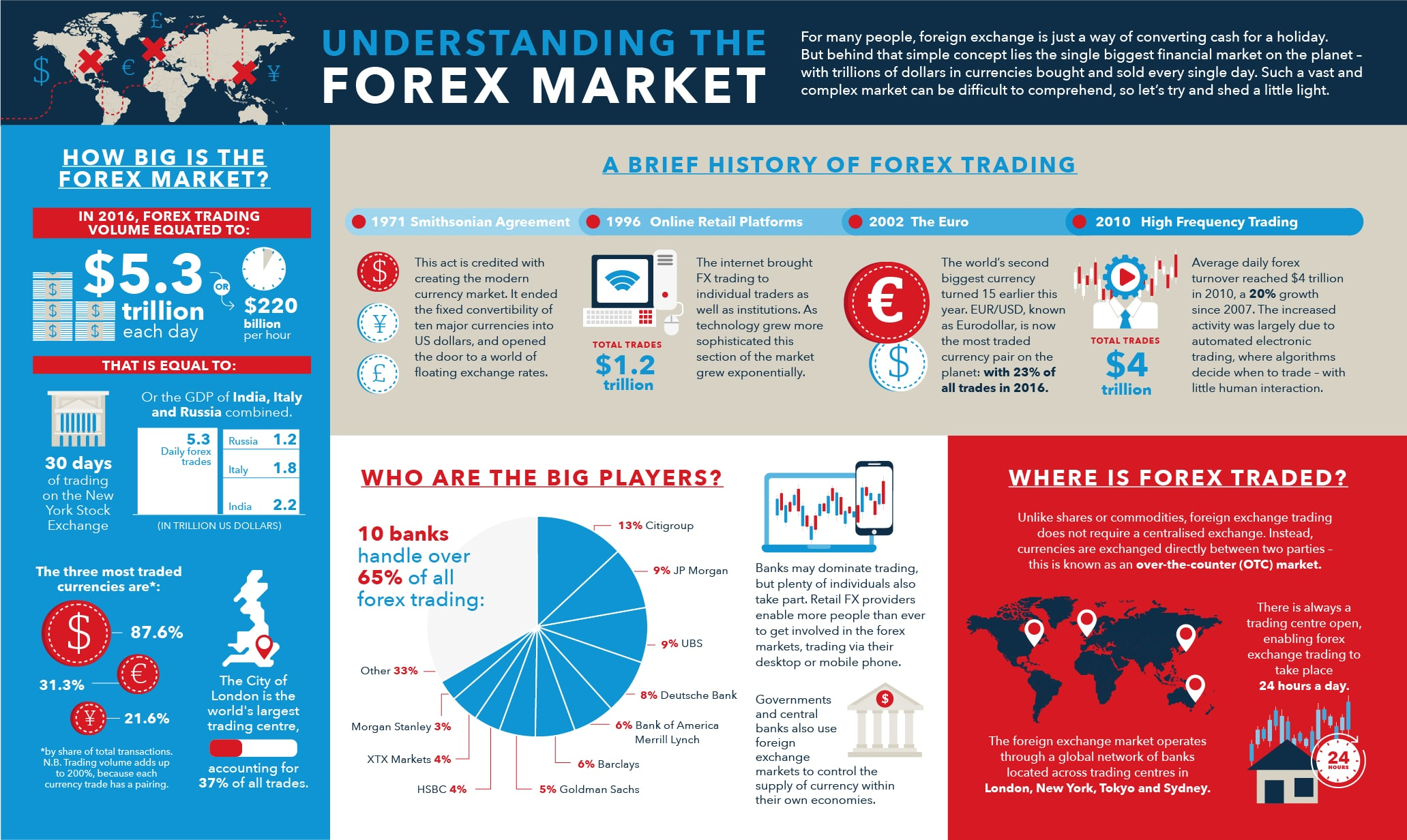 How The Forex Market Developed – What You Need To Know [Infographic]