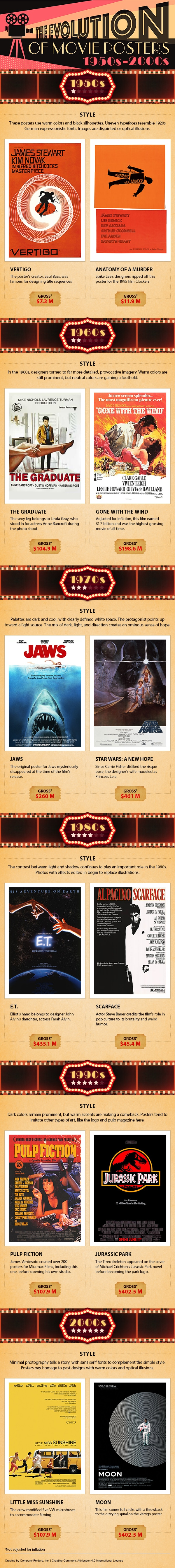 7 Decades Of Movie Poster Artistry – Amazing Inspiration [Infographic]