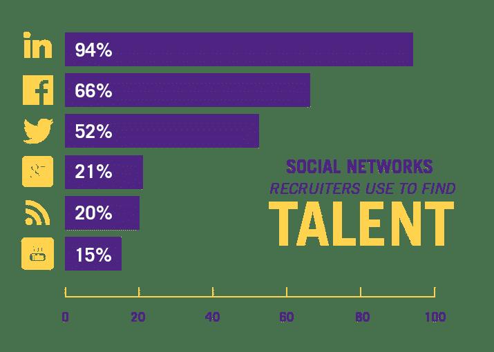 Social Media Recruitment Middle Statistics Image