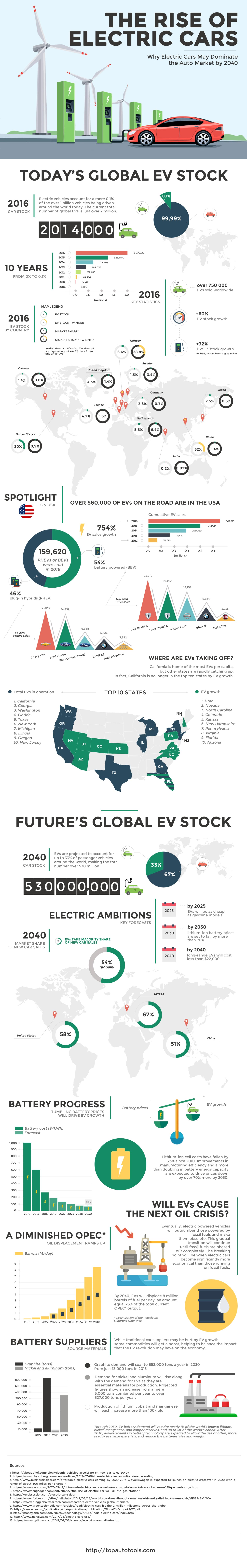 Unstoppable Rise Electric Cars Infographic