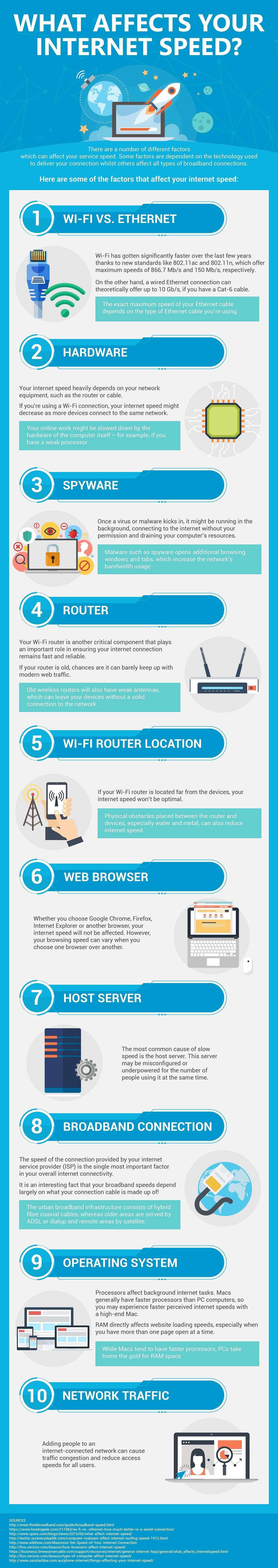 Internet Speed Factors Infographic