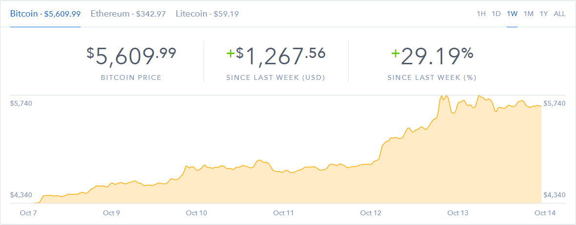 Bitcoin How To Invest Quick Tutorial Stats