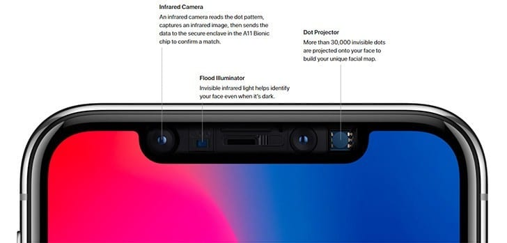 iPhone X Face ID Article Image