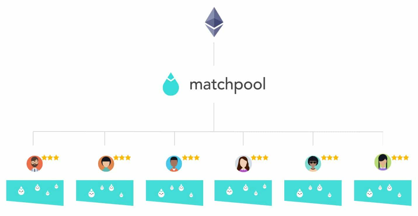Matchpool Blockchain Goals Article Image 1