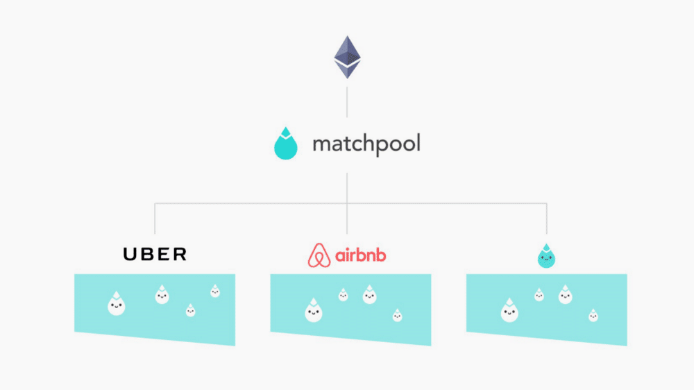 Matchpool Blockchain Goals Article Image 3
