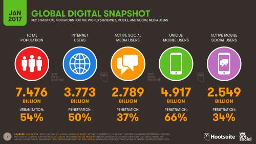 Social Media Website Global Snapshot