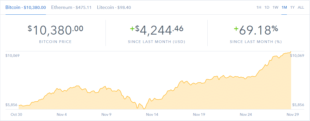 Bitcoin 10000 Price Invest Article Image