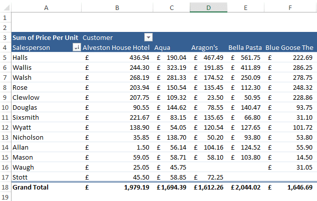 Pivot Excel Tutorial Article Image 2