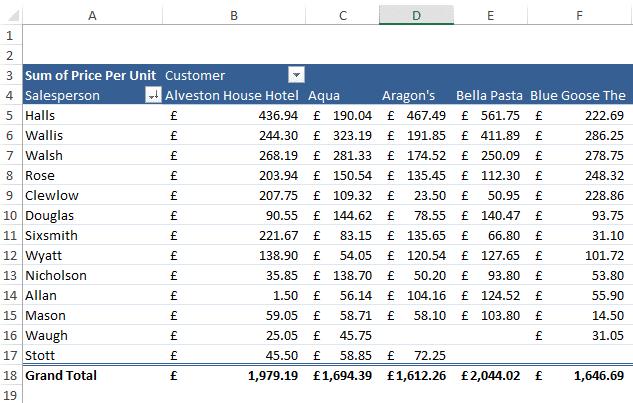 Pivot Excel Tutorial Article Image 2