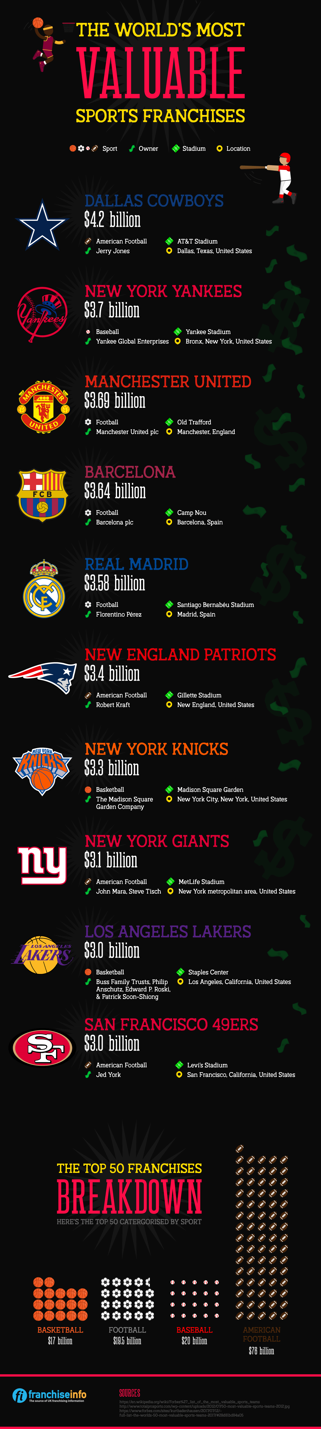World's Most Valuable Sports Franchises Infographic