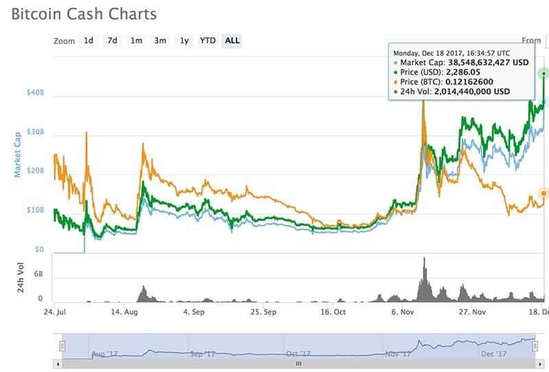 Bitcoin Cash 2018 Article Image 2