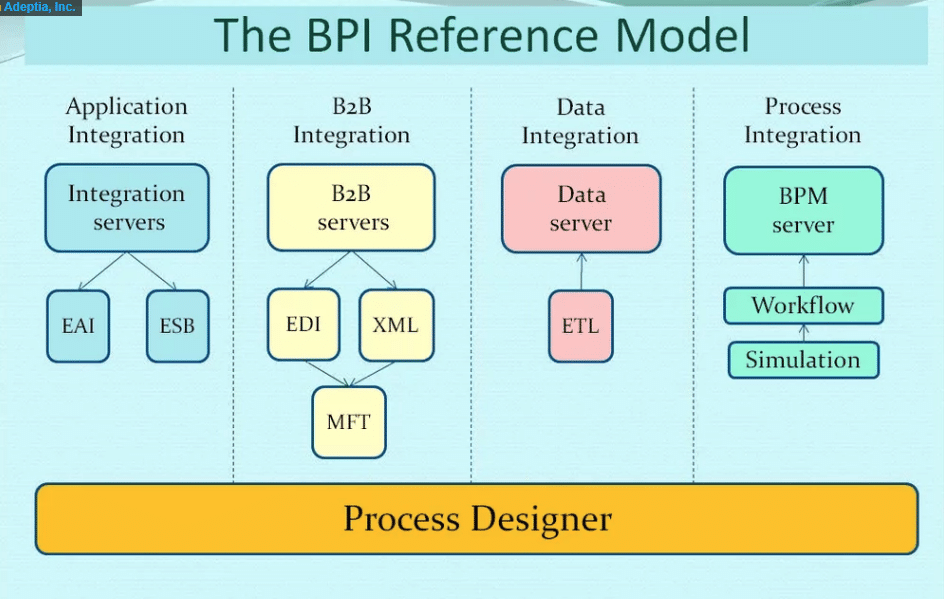 Business Process Modeling Article Image