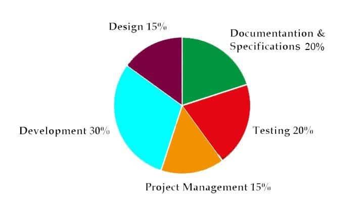 App Development Budget Article Image 1