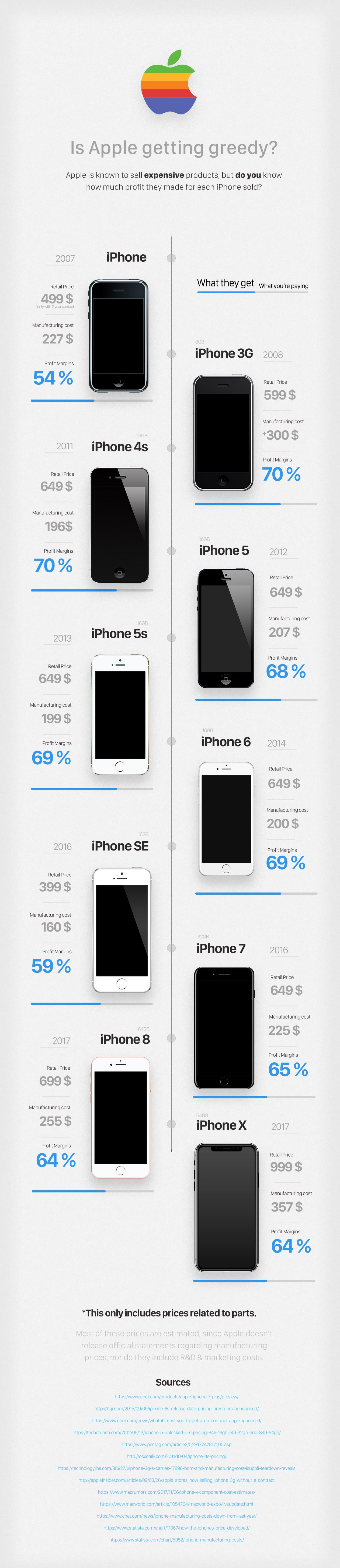 iPhone X Apple Too Greedy Infographic